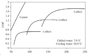 Variation of temperature